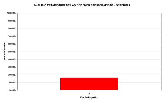 analisis-estadistico-ordenes-radiograficas-1