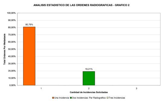 analisis-estadistico-ordenes-radiograficas-2