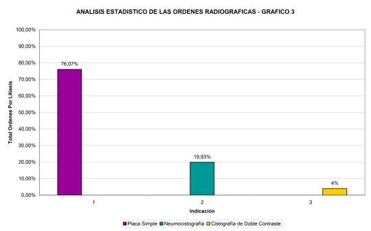 analisis-estadistico-ordenes-radiograficas-3