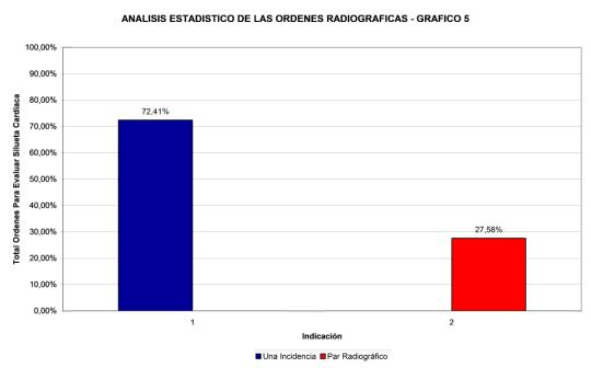 analisis-estadistico-ordenes-radiograficas-5