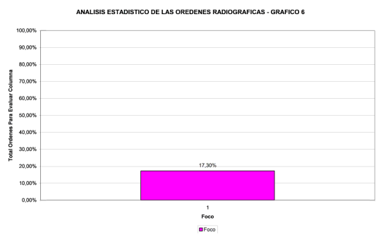 analisis-estadistico-ordenes-radiograficas-6