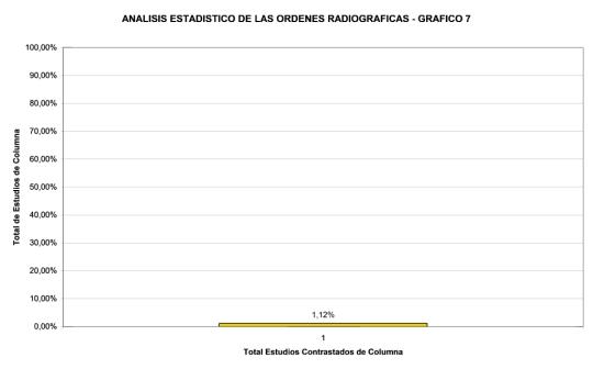 analisis-estadistico-ordenes-radiograficas-7
