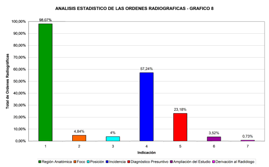 analisis-estadistico-ordenes-radiograficas-8